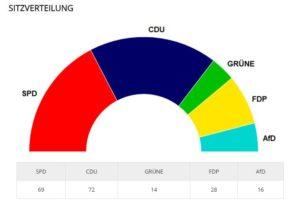 Sitzverteilung im neuen Landtag.