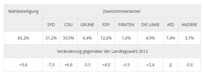 Wahlbeteiligung und Zweitstimmenergebnis landesweit