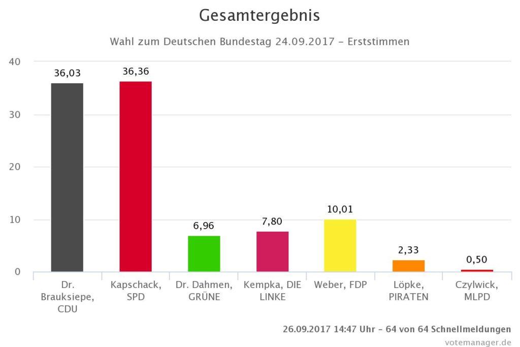 Bundestagswahl 2017 II